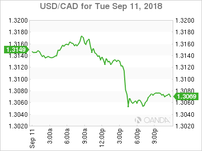 usdcad Canadian dollar graph, September 11, 2018