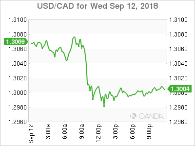 usdcad Canadian dollar graph, September 12, 2018