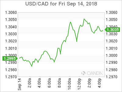 usdcad Canadian dollar graph, September 14, 2018