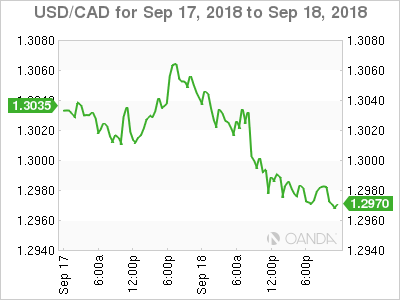 Usd Cad Canadian Dollar Steady Despite New Us Tariffs On China
