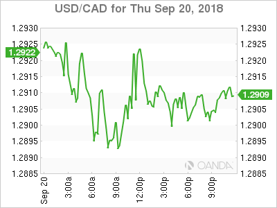 usdcad Canadian dollar graph, September 20, 2018