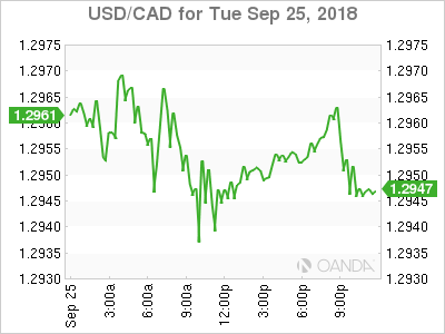 usdcad Canadian dollar graph, September 25, 2018