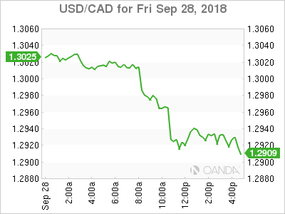 usdcad Canadian dollar graph, September 28, 2018