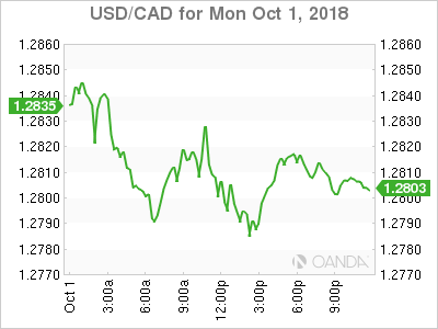 usdcad Canadian dollar graph, October 1, 2018