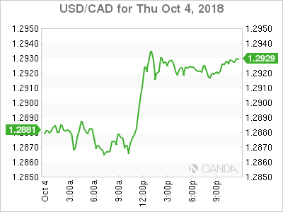 usdcad Canadian dollar graph, October 4, 2018