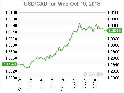 usdcad Canadian dollar graph, October 10, 2018