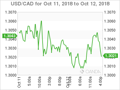 Usd Cad Canadian Dollar Edges Higher U S Consumer Confidence Next