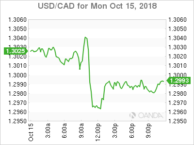 usdcad Canadian dollar graph, October 15, 2018