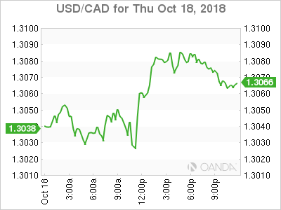usdcad Canadian dollar graph, October 18, 2018