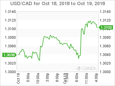Usd Cad Plummets On Disointing Retail S And Weak Inflation