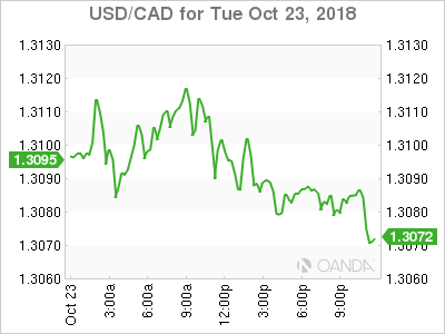 usdcad Canadian dollar graph, October 23, 2018