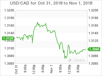 Usd Cad November 1 At 8 20 Dst