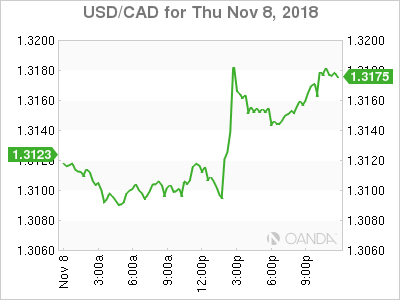 usdcad Canadian dollar graph, November 8, 2018