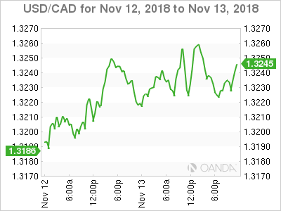 Usd Cad Canadian Dollar Slips To 4