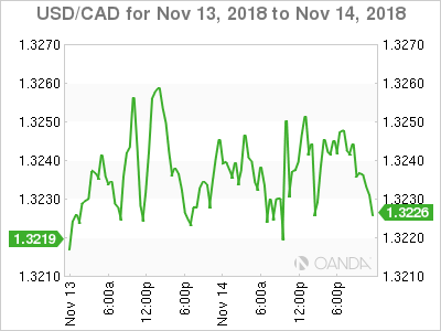 Usd Cad Canadian Dollar Edges Higher U S Consumer Inflation Matches Forecast