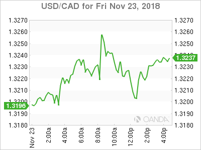 usdcad Canadian dollar graph, November 23, 2018