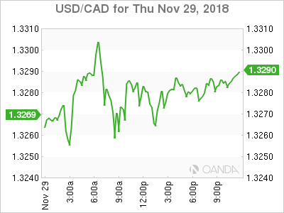 usdcad Canadian dollar graph, November 29, 2018