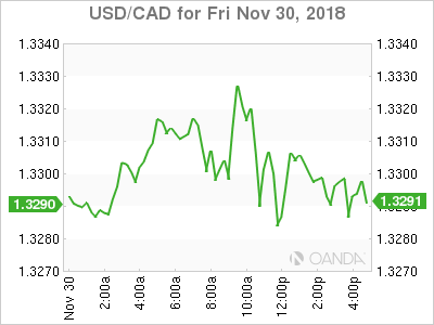usdcad Canadian dollar graph, November 30, 2018