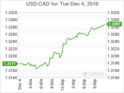 usdcad Canadian dollar graph, December 4, 2018