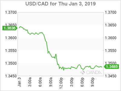 usdcad Canadian dollar graph, January 3, 2019