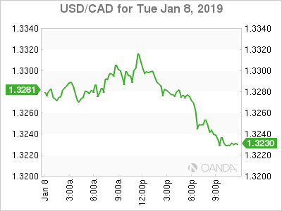 usdcad Canadian dollar graph, January 8, 2019