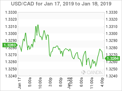 Usd Cad Canada Hits Highest Inflation Rate In Seven Years