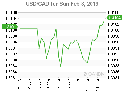 usdcad Canadian dollar graph, February 3, 2019