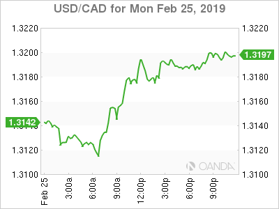 usdcad Canadian dollar graph, February 25, 2019