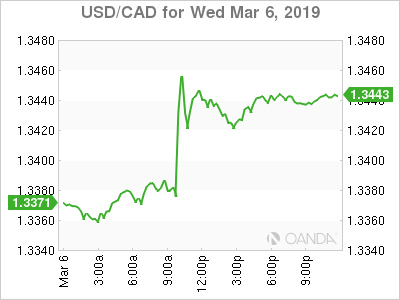 usdcad Canadian dollar graph, March 6, 2019