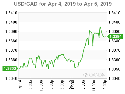 USD/CAD - CAD falls on Canadian jobs report and stronger NFP