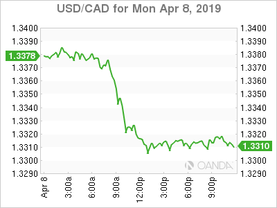 usdcad Canadian dollar graph, April 8, 2019