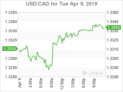 usdcad Canadian dollar graph, April 9, 2019