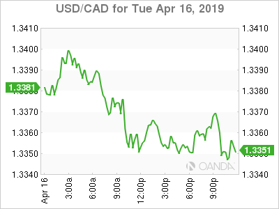 usdcad Canadian dollar graph, April 16, 2019