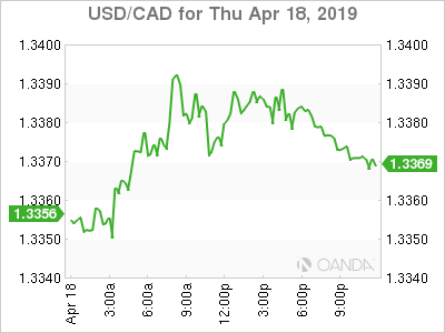 usdcad Canadian dollar graph, April 18, 2019