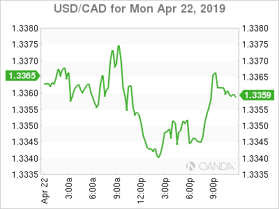 usdcad Canadian dollar graph, April 22, 2019
