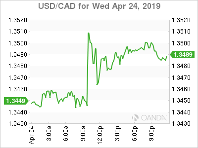 usdcad Canadian dollar graph, April 24, 2019