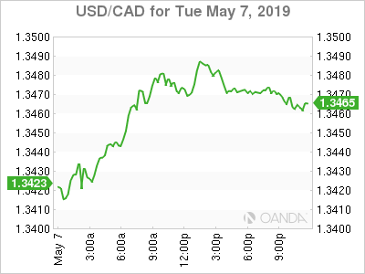 usdcad Canadian dollar graph, May 7, 2019