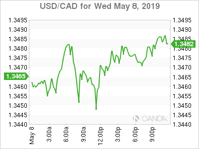 usdcad Canadian dollar graph, May 8, 2019