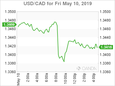 usdcad Canadian dollar graph, May 10, 2019