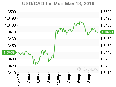 usdcad Canadian dollar graph, May 13, 2019