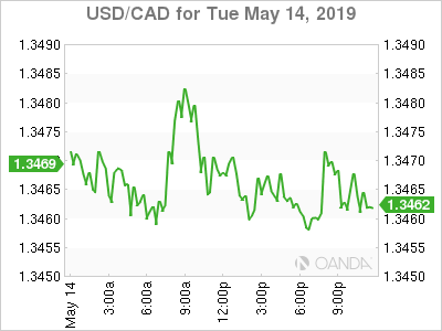 usdcad Canadian dollar graph, May 14, 2019
