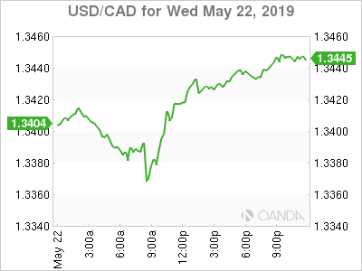usdcad Canadian dollar graph, May 22, 2019