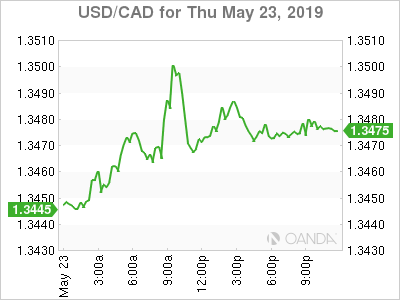 usdcad Canadian dollar graph, May 23, 2019
