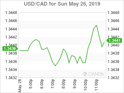 usdcad Canadian dollar graph, May 26, 2019