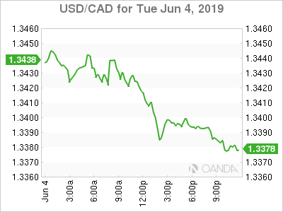 usdcad Canadian dollar graph, June 4, 2019