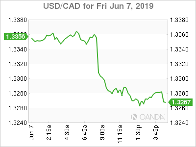 usdcad Canadian dollar graph, June 7, 2019