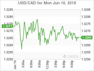 usdcad Canadian dollar graph, June 10, 2019
