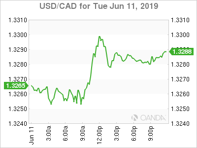 usdcad Canadian dollar graph, June 11, 2019