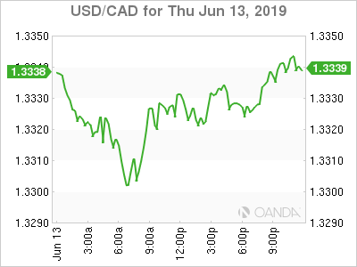 usdcad Canadian dollar graph, June 13, 2019