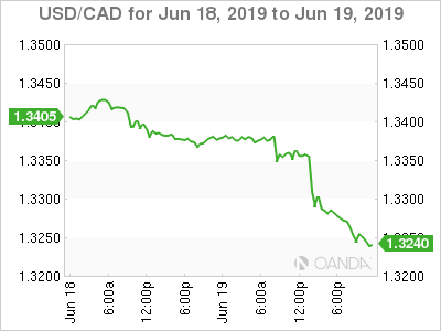 USD/CAD - Loonie takes flight after inflation data